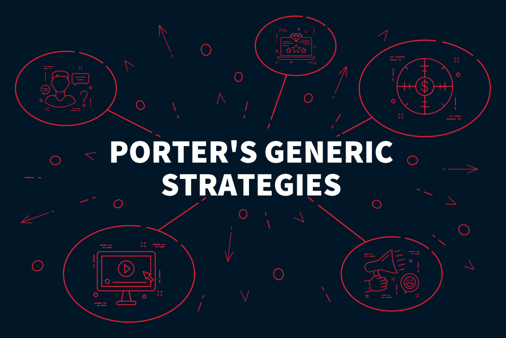 Michael Porter's Generic Strategies